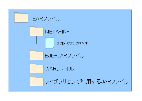 Java EE標準のEARファイル構成