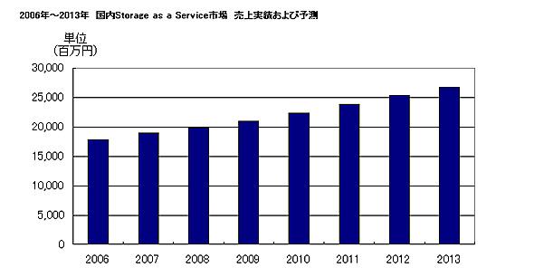 国内Storage as a Service市場 売り上げ実績および予測