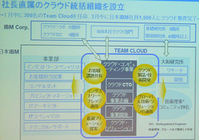Team Cloudのポジション