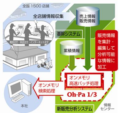 新販売情報分析システムの概略図