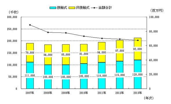 国内ICカード発行市場規模の推移