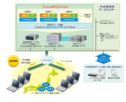 PHP研究所のシステム構成イメージ