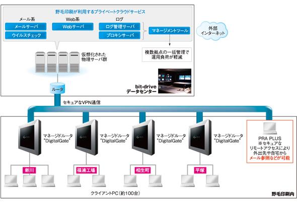 マネージドイントラネット移行前は拠点間のネットワークが複雑だったが、刷新によりシンプルになった。運用負荷やコストも削減できたという