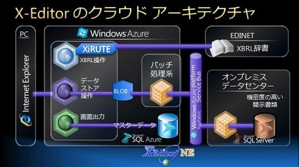 X-Editorシステム概念図