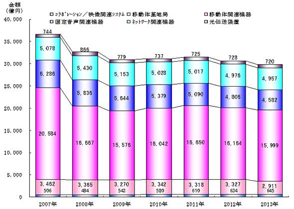 通信機器/システム市場規模の推移