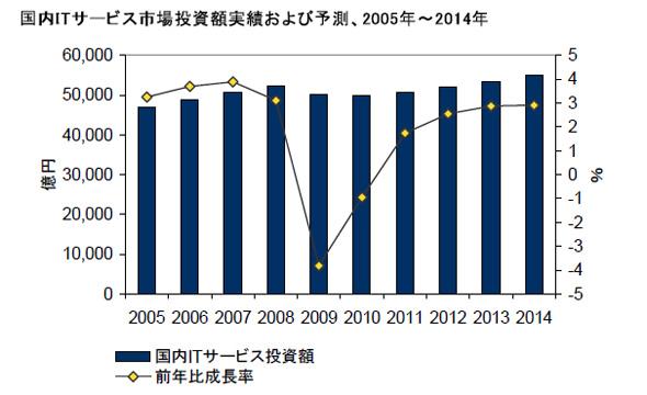 国内ITサービス市場の投資額実績と予測
