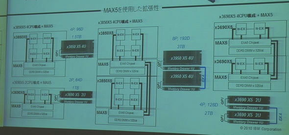 MAXによる拡張のモデル