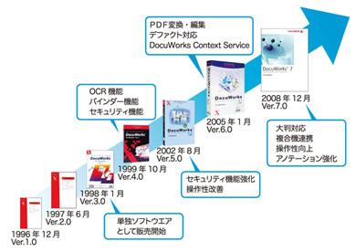 DocuWorksの進化の歴史