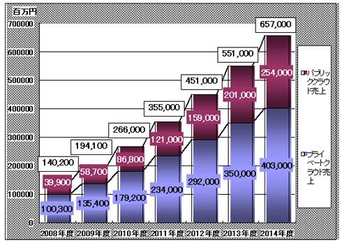 クラウドコンピューティング市場 市場規模推移(出典:ミック経済研究所)