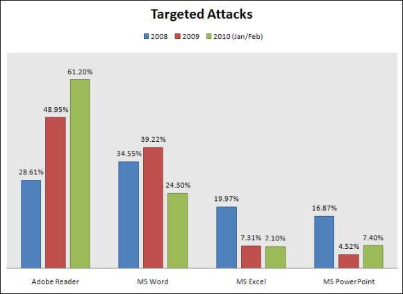 targetedattacks.jpg