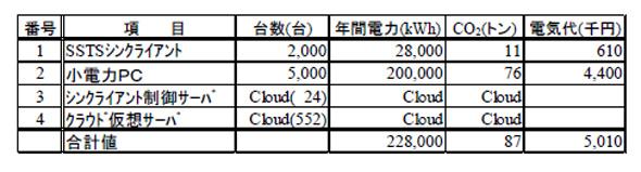 施策実施後の消費電力と二酸化炭素排出量の推定値