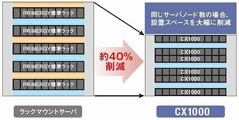設置スペースの削減イメージ