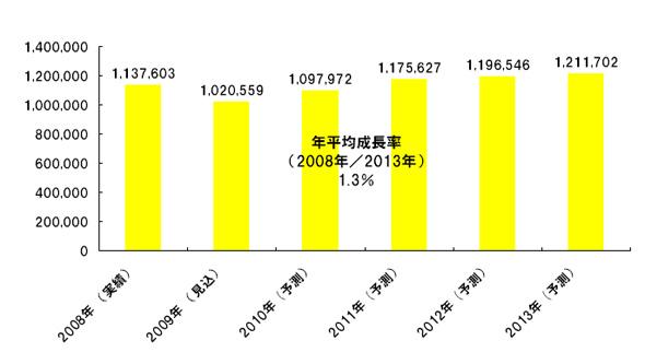 情報機器世界市場規模推移(単位:億円)
