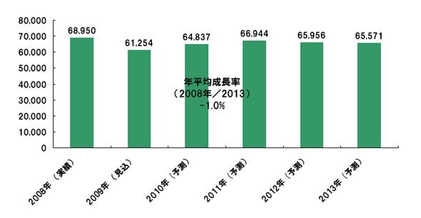 情報機器国内市場規模推移(単位:億円)
