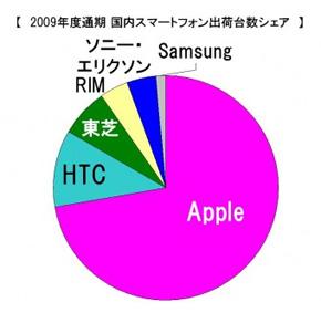 2009年度通期 国内スマートフォン出荷台数シェア