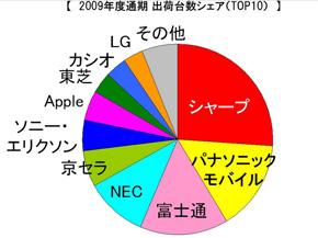 2009年度通期 出荷台数シェア