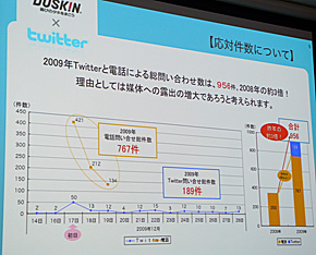 DUSKIN_OSOUJIによる応対件数の増加