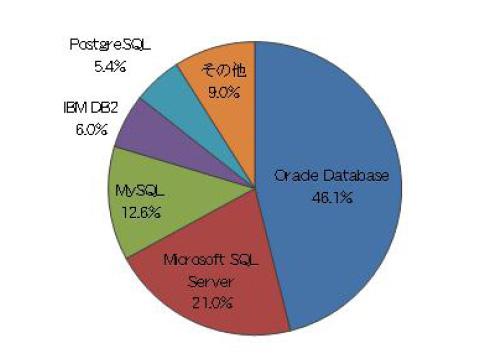 現在、企業内で最も利用されているDB製品