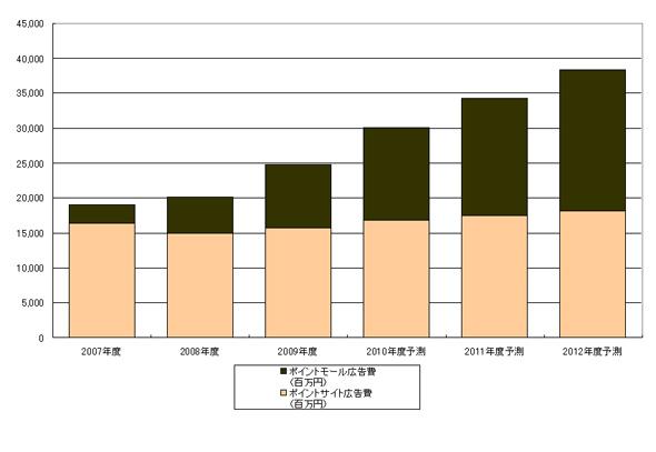 ポイントモール/ポイントサイト市場規模推移と予測