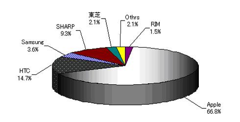 2009年 スマートフォン日本市場 メーカーシェア