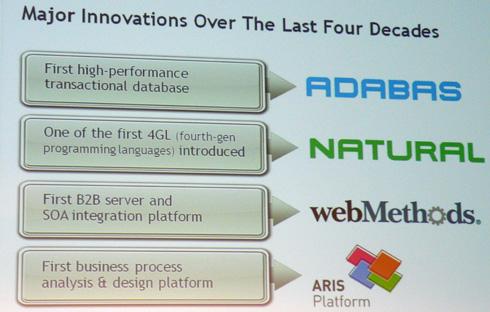 Software AGの4つの製品群