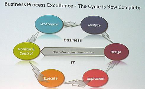 ビジネスプロセスエクセレンスを実現するライフサイクル