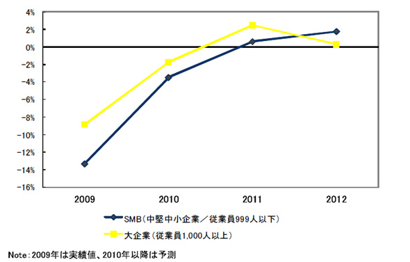 国内IT市場 企業規模別 前年度成長率の推移予測(2009〜2012年)