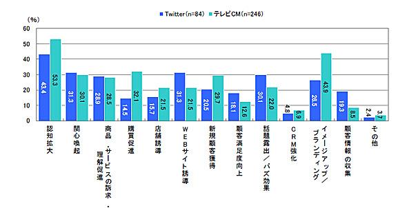 企業が思うメディア別の効果 TwitterとテレビCMの比較