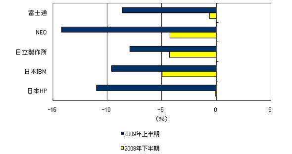 国内IT市場 主要ITベンダー前年同期比成長率:2008年下半期〜2009年上半期