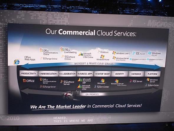 Microsoftのコマーシャル・クラウドサービス