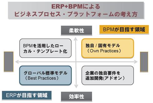 ERPおよびBPMの最適化