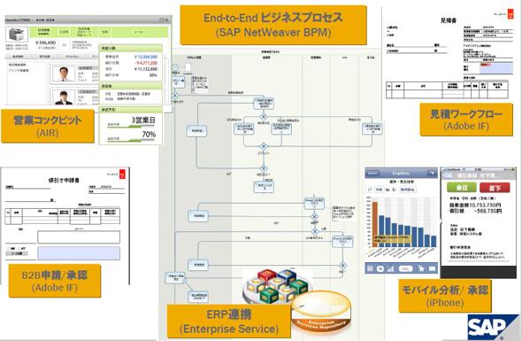 B2Bの見積もり作成から承認までのプロセス