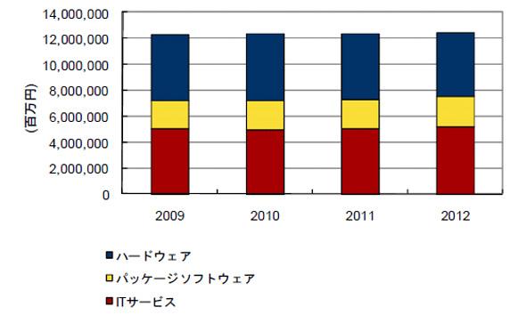 国内IT市場の投資額予測:2009年〜2012年