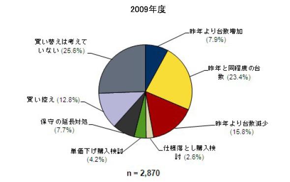 2009年度 PC買い替え意向