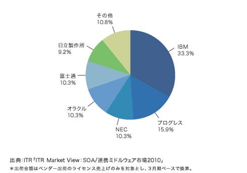 2009年度 出荷金額ベースの国内ESB市場ベンダーシェア