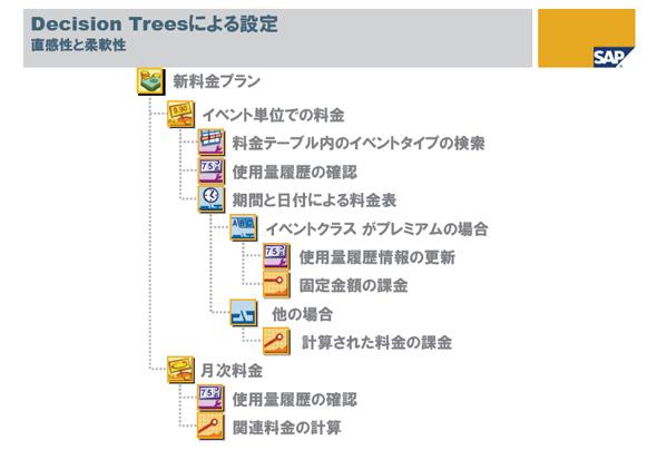 ディシジョンツリー形式を採用したSAP Consume-to-Cashのグラフィカルユーザーインタフェース