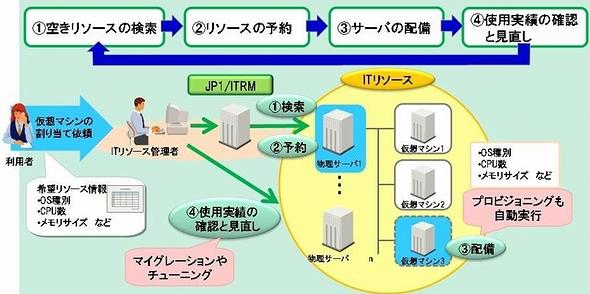 リソースプールの運用サイクル全般に渡り、オペレーションを統一。運用負荷を軽減する