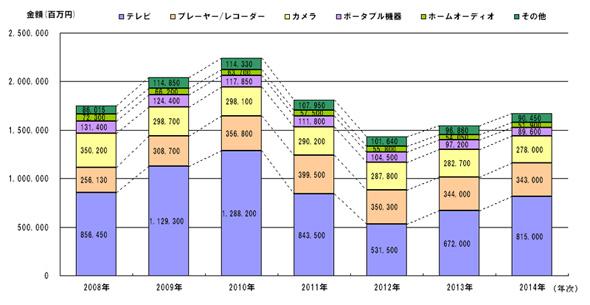 国内デジタルAV機器市場規模推移