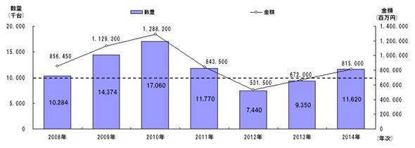 国内デジタルテレビ市場規模推移