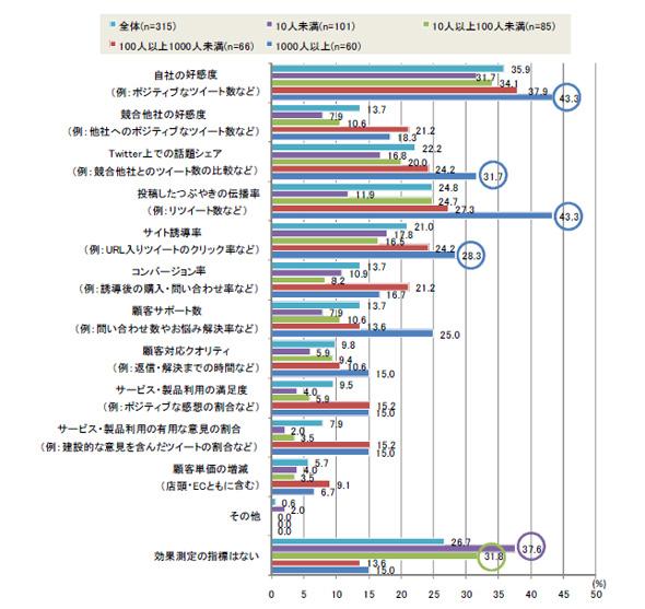 効果測定の指標(複数回答)