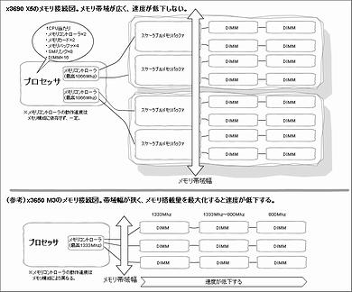 x3690 X5におけるメモリ接続の仕組み