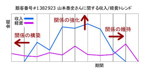 図1:単一顧客の収入/経費トレンド
