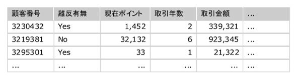 図2:分析データセットの例