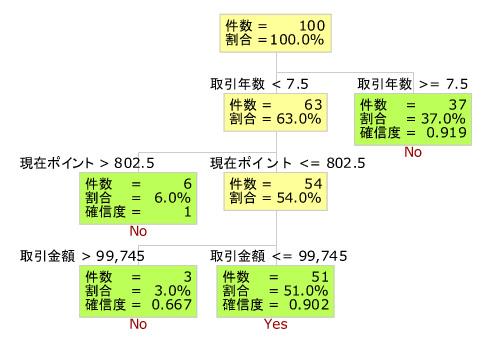 図3:離反モデルを示す樹形図
