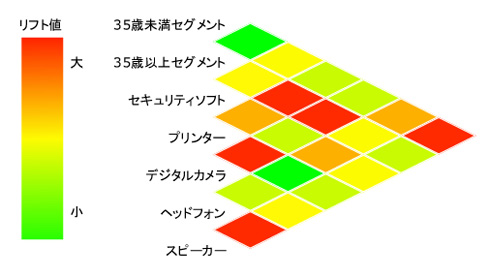 図1:アソシエーション分析の結果
