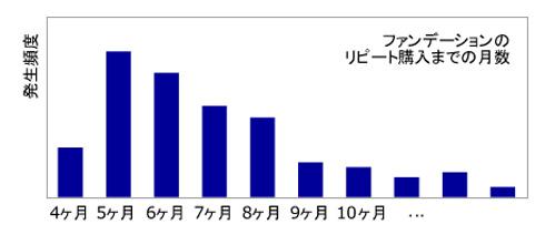 図2:ヒストグラム分析の結果