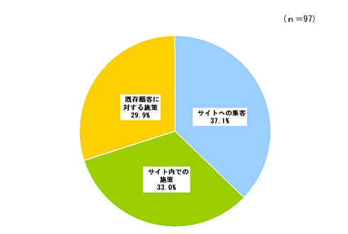 <strong>図1</strong> 最も重視する施策(現在)(出典:矢野経済研究所)