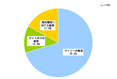<strong>図2</strong> 最も重視していた施策(3年前)(出典:矢野経済研究所)