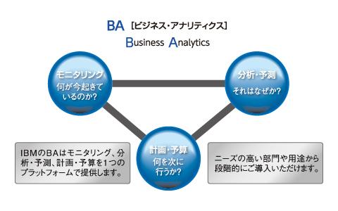 ビジネス・アナリティクス(BA)の概念図
