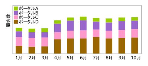 図1:行動トレンド分析の結果